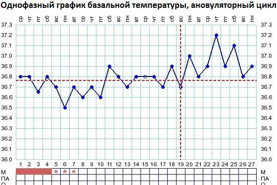 График базальной температуры, показывающий отсутствие овуляции