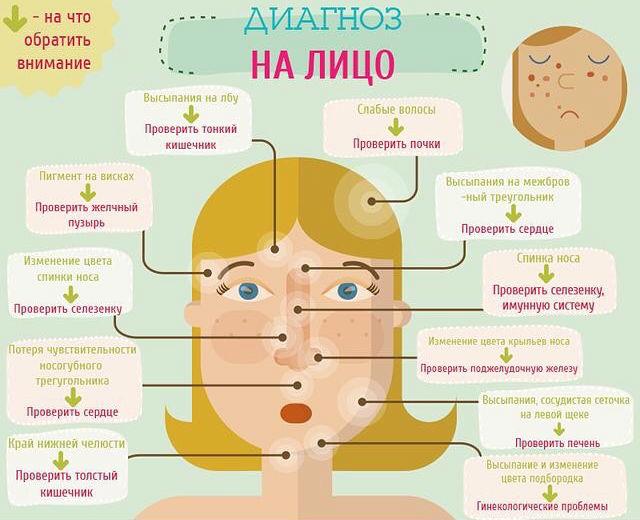 Симптомы каких болезней можно узнать по внешнему виду