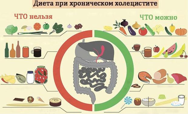 Разрешенные и запрещенные продукты при воспалении желчного пузыря