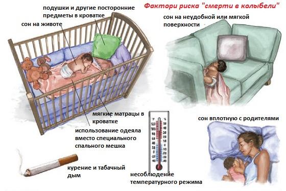 Факторы риска смерти в колыбели младенца