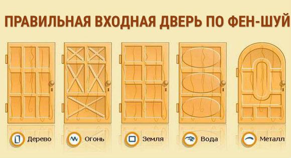 Форма входной двери в зависимости от стороны света и управляющей энергии