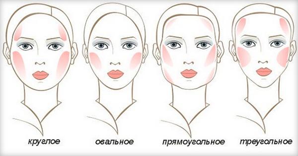 Наиболее распространенные типы лица