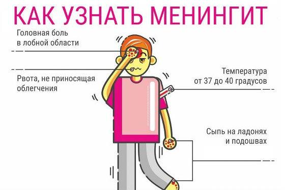 Основные симптомы воспаления оболочек мозга