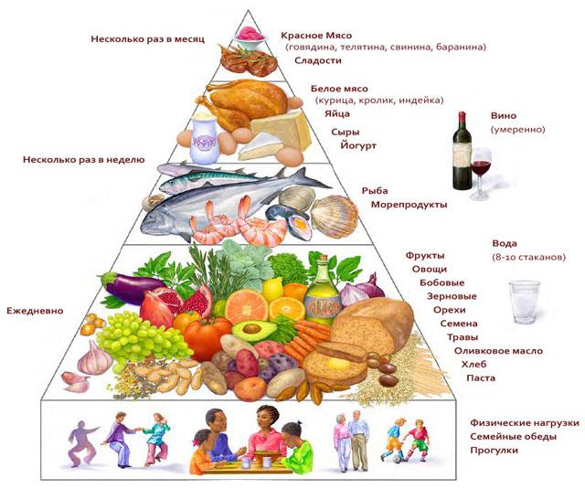 Принципы диеты Средиземноморья в виде пирамиды