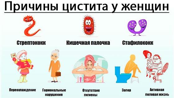 Причины воспаления мочевого пузыря