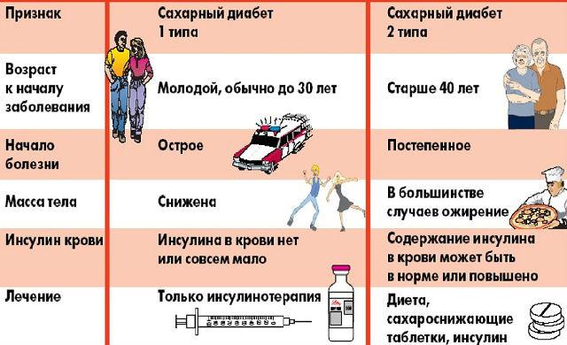 Диабетические признаки и отличия