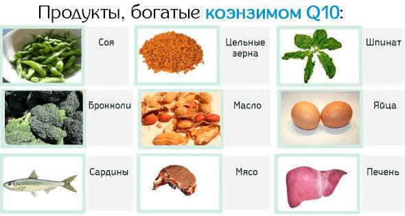 Продукты с большим содержанием убихинона