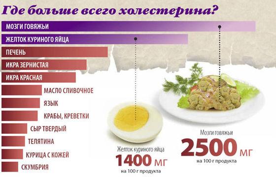 Продукты с повышенным холестериновым показателем