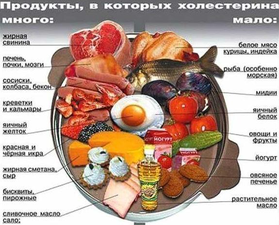 Продукты с высоким и низким содержанием холестерина
