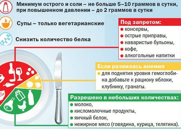 Разрешенные и запрещенные продукты при воспалении почек