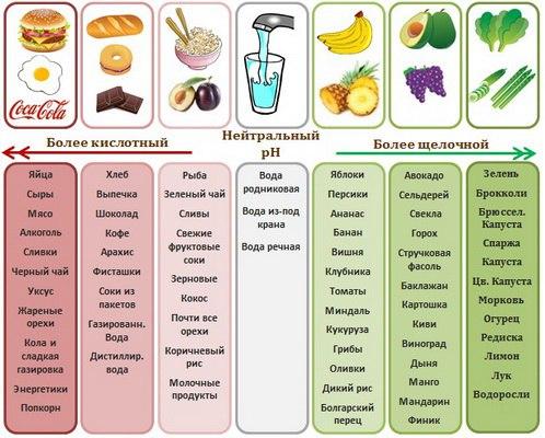 Щелочеобразующие и кислотообразующие продукты по системе Пегано