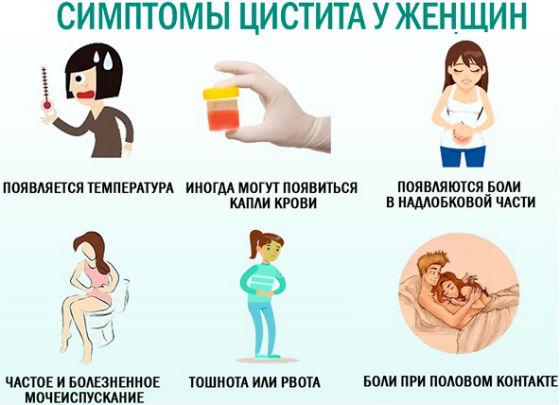 Основные симптомы воспаления мочевого пузыря