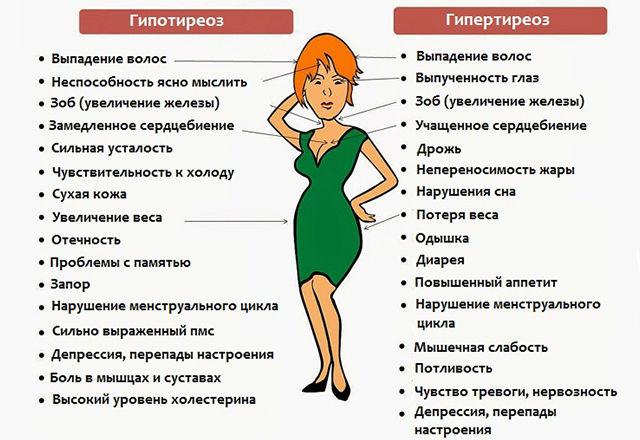 Признаки повышенной и пониженной выработки гормонов щитовидки