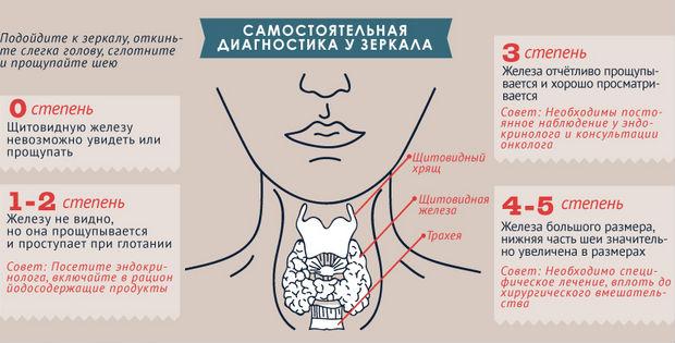 Самодиагностика заболевания щитовидки