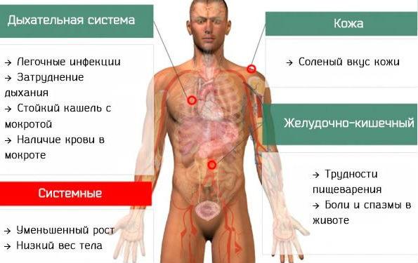 Виды и симптомы заболевания
