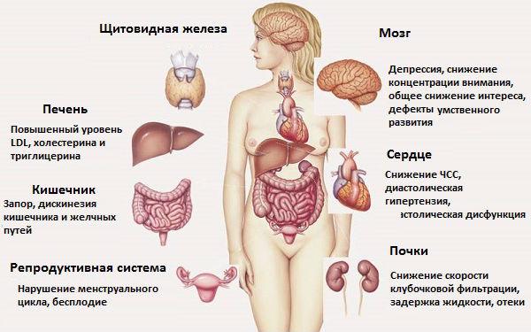 Системные признаки нехватки тиреоидных гормонов
