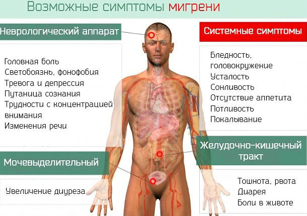 Распространенные признаки неукротимой головной боли