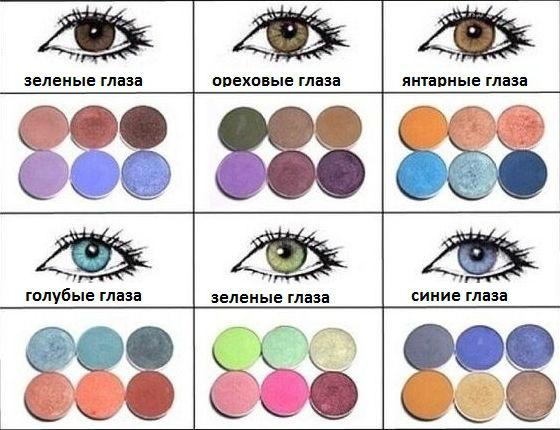Выбор пигмента в зависимости от цвета радужной оболочки
